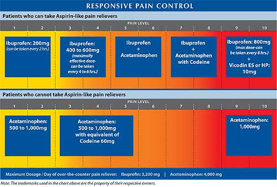 Responsive Pain Control Chart at Cameo Dental Specialists